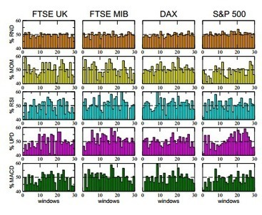 Computer Simulations Reveal Benefits of Random Investment Strategies Over Traditional Ones - MIT Technology Review | FuturICT Journal Publications | Scoop.it
