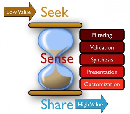 Curation, Just Like PKM, Is About Adding Value To Help Sense-Making | Harold Jarche | :: The 4th Era :: | Scoop.it