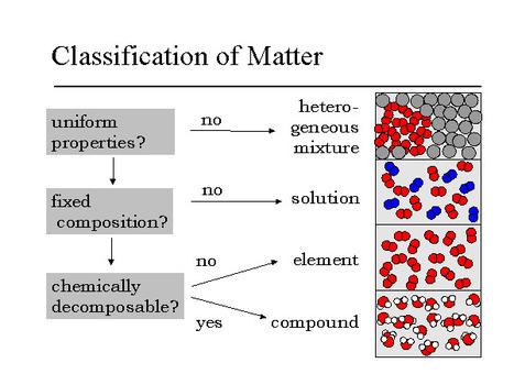 Pure Substances vs. Mixtures | Science Education 7-12 | Scoop.it