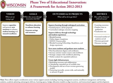Sustaining Strategic Transitions in Higher Education (EDUCAUSE Review)   EDUCAUSE.edu   Pratiques pédagogiques dans l'enseignement supérieur   Scoop.it