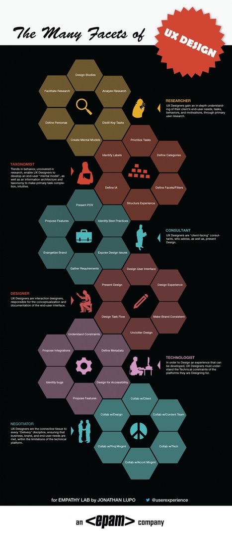 The Many Facets of UX Design   A design journey   Scoop.it