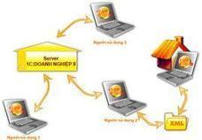 10 điều có được từ phần mềm kế toán của bạn ~ MAY DEM TIEN-MAY VAN PHONG | Các sản phẩm nhung hươu, lộc nhung, nhung tươi | Scoop.it