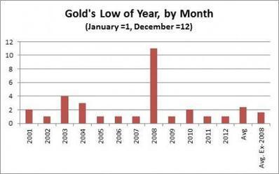 Over the entire 12-year precious metal bull market, gold has bottomed in January 7 times   Gold and What Moves it.   Scoop.it