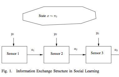 Interactive Sensing in Social Networks I #sensors #agents | e-Xploration | Scoop.it