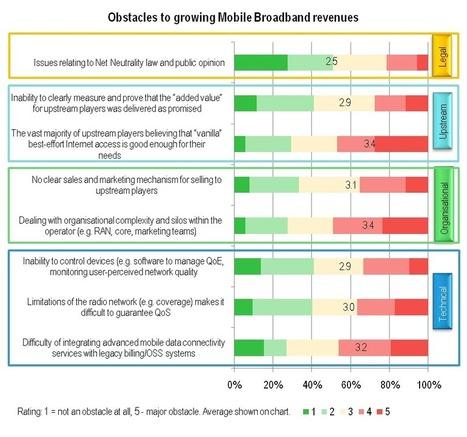 Mobile Broadband Economics: LTE 'Not Enough' - STL Partners / Telco 2.0 Research | Mobile Broadband | Scoop.it