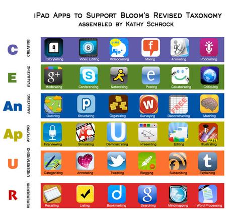 Bloomin' Apps | E-Capability | Scoop.it