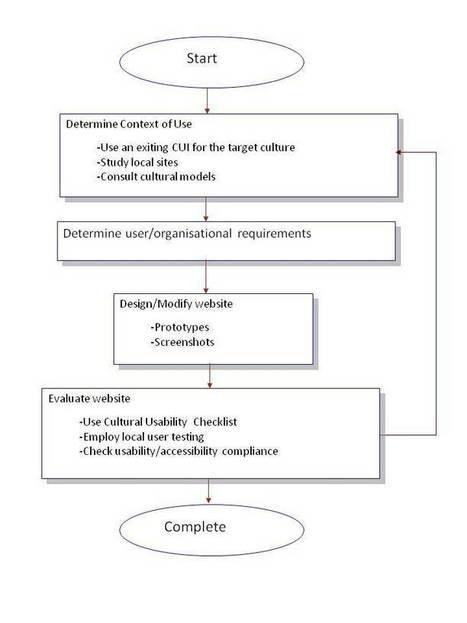 A Framework for Designing Usable Localised Business Websites | Translation and Localization | Scoop.it