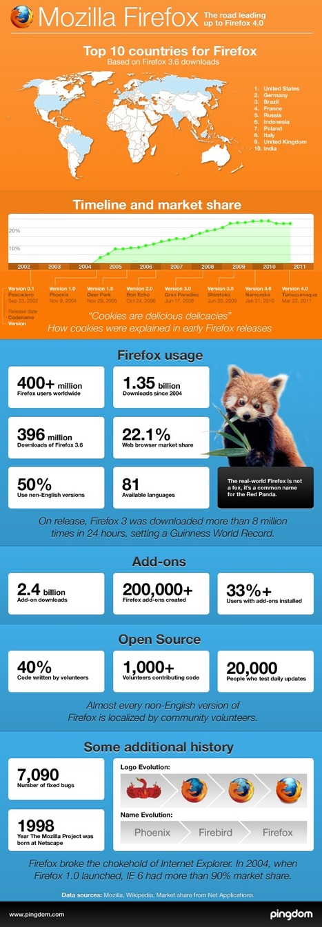 The road leading up to Firefox 4 | Infographics | Scoop.it