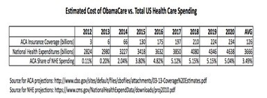 ObamaCare and the End of Nothing | The Health Care Blog | Health Care Communications & Marketing | Scoop.it