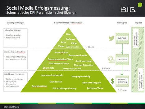 Social Media Measurement: Die wichtigsten Key Performance Indicators - toushenne | Social Media Monitoring | Scoop.it