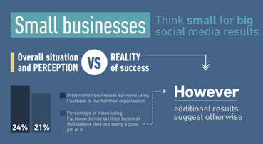 Small businesses doing well on social media shows infographic | Online Marketing Resources | Scoop.it