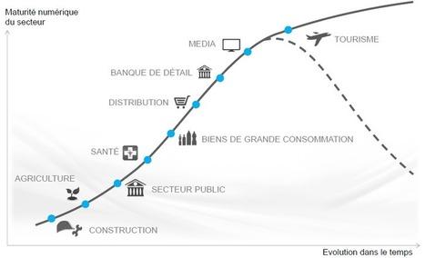 Comment accompagner la transformation digitale d'un groupe ? | Veille et e-réputation | Scoop.it
