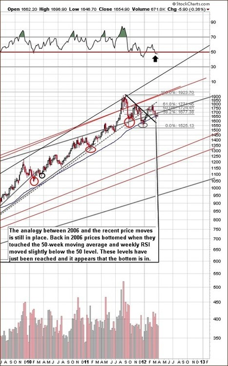Gold's Breakout or Gold Stock's Breakdown? | P Radomski | Safehaven.com | Gold and What Moves it. | Scoop.it