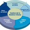 Gestion Relation Client (GRC)