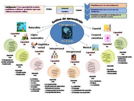 #EducacionEmocional: Inteligencias múltiples de Howard Gardner | Sociedad 3.0 | Scoop.it