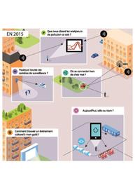 11 infographies sur la ville intelligente | Réhabilitations, Rénovations, Extensions & Ré-utilisations...! | Scoop.it