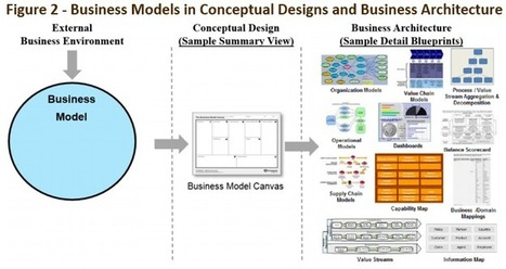Bridging Business Model Canvas and Business Architecture | Enterprise Analytics | Scoop.it