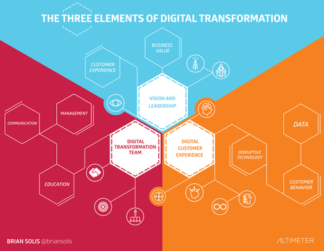 Altimeter: Technology Should Not Lead Digital Transformation   Strategy and Social Media   Scoop.it