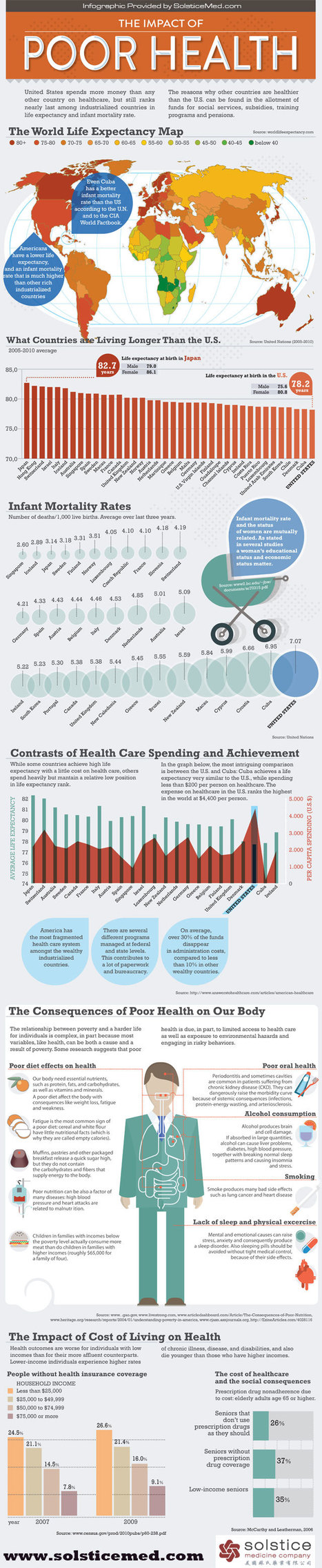 Poor Health in America Infographic | Development geography | Scoop.it