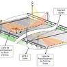 radar tronçon