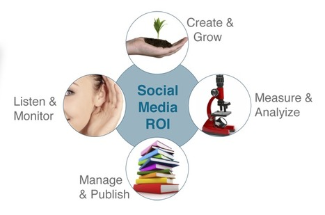 The Social Funnel: What You Lose When You Ignore It   Social Media Marketing & CRM   Scoop.it