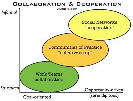 In networks, cooperation trumps collaboration | Harold Jarche | Augmented Collective Intelligence | Scoop.it