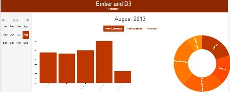 Ember and D3 - Building a simple dashboard | Ja