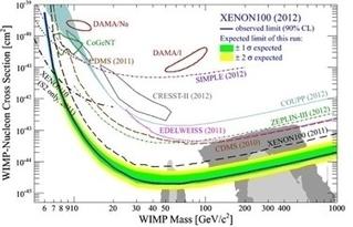 A la recherche de la matière noire   Le boson de Higgs et la physique des particules   Scoop.it