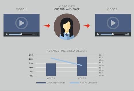 The Five Essentials of a Killer Facebook Video Campaign | Social Media Marketing for Small Biz | Scoop.it