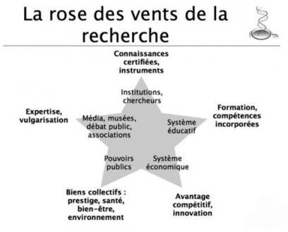 Ce que le blog apporte à la recherche - Antoine Blanchard - OpenEdition Press | Academia X.0 | Scoop.it