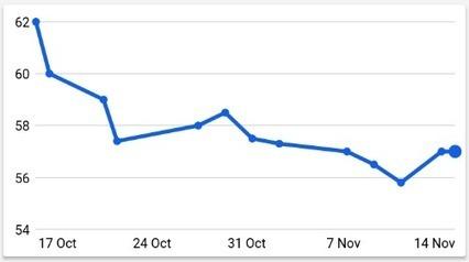 Line Chart in Flutter - WeightTracker 6   Flutt