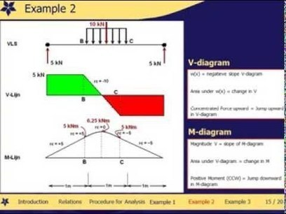 Free body diagram two force members introduct shear and moment diagram without equations with examples 73 youtube ccuart Gallery