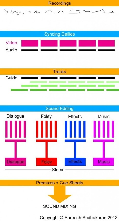 The Post Production Audio Guide (Part One): Sound Editing   wolfcrow   Transmedia Production (by Uzzi)   Scoop.it