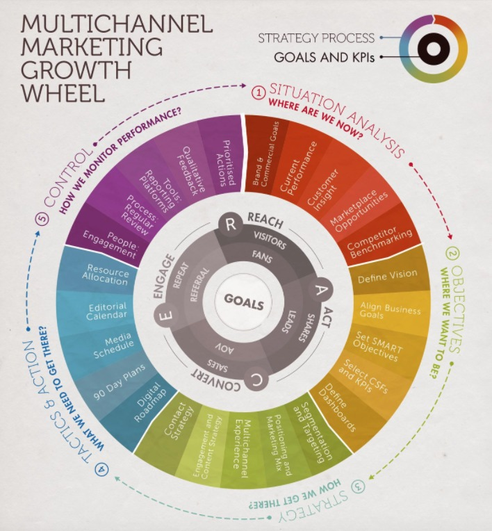 What Is A Multichannel Marketing Plan  Smart Insights Digital