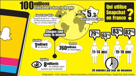 Réseaux sociaux : 13-24 ans, la génération Snapchat   Réseaux sociaux et Curation   Scoop.it