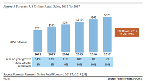 Forrester: U.S. Online Retail Sales to Hit $370 Billion by 2017 | Social Mercor | Scoop.it