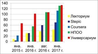 Новые данные к динамике русских МООК | e-learning-ukr | Scoop.it