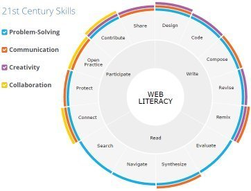 Web Literacy - Mozilla Learning | technologies | Scoop.it