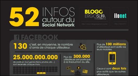 Infographie : 52 chiffres intéressants à propos des médias sociaux (Facebook, Twitter…) | ilonet | Stratégie, marketing & communication pour les experts | Scoop.it