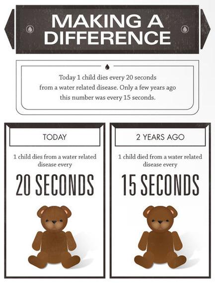 Water Facts & Children: Infographic | green infographics | Scoop.it