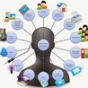 Personal Learning Enviroments - PLE