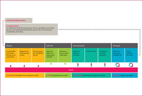 Competentiemodel voor mediawijsheid gepresenteerd | Mediawijzer | Jeugdzorg (2.0) | Scoop.it