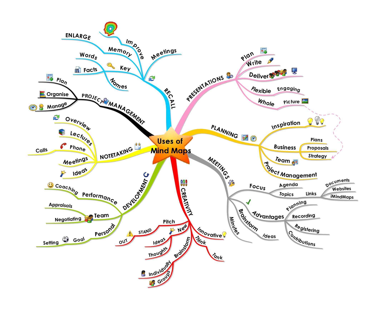 mind tree case study