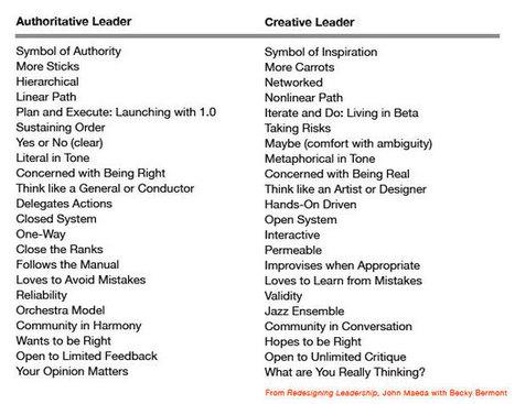 Creative Leaders versus Authoritative Leaders   Education, Curiosity, and Happiness   Scoop.it