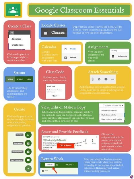 Google Classroom Essentials Infographic | New 21st Century Challenges | Scoop.it