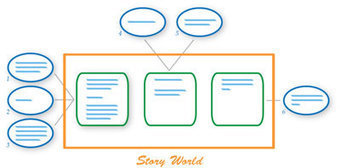 A History and Future of Collaborative Storytelling | Media Education | Scoop.it