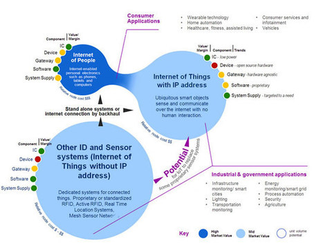 What is the Internet of Things? Internet of Things definitions and segments | teacher in love | Scoop.it