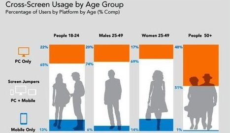Infographic: The Demographics of Cross-Screen Jumpers | DigitalGap | Scoop.it