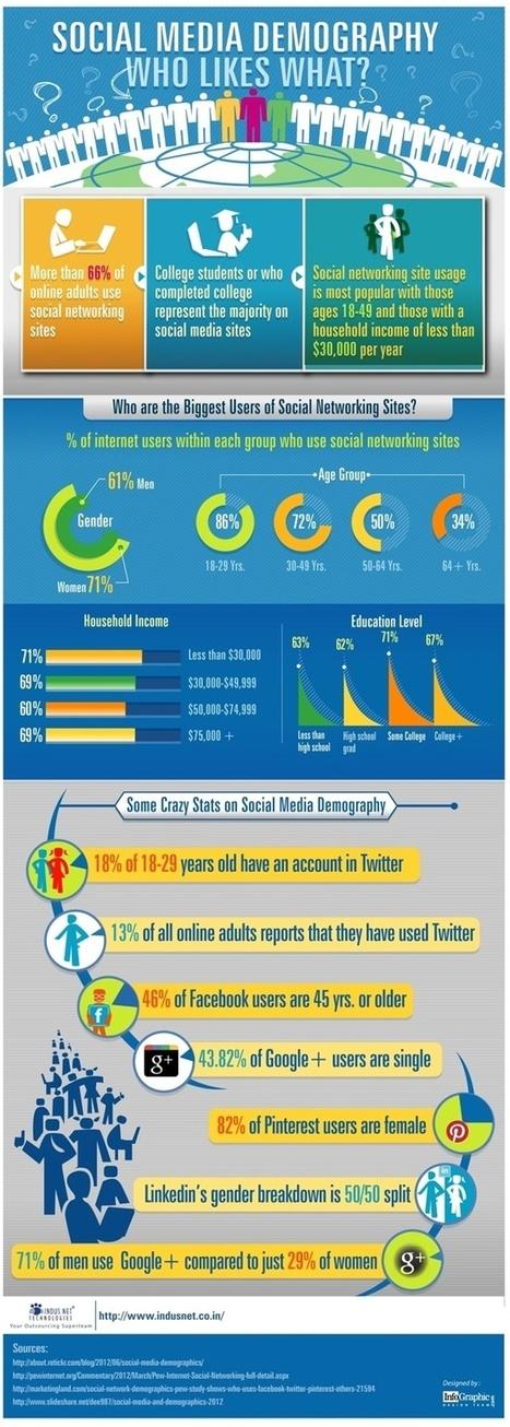 Survey Analytics Blog: Top 5 Infographics of the Week: Social Media Demographics | Upcoming digital trends | Scoop.it