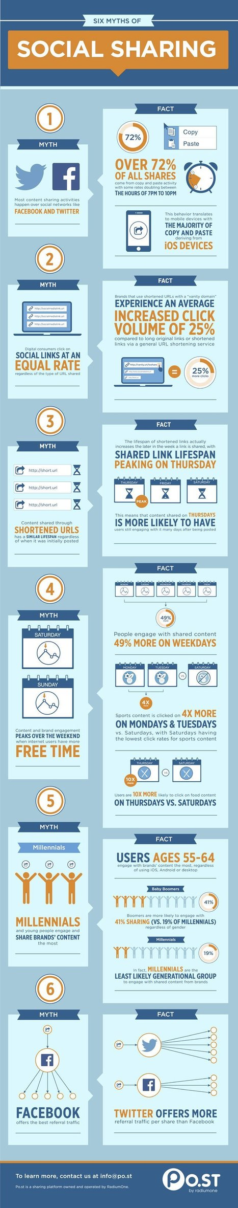 6 Myths of Social Sharing (infographic) | How to Rock a Presentation | Scoop.it